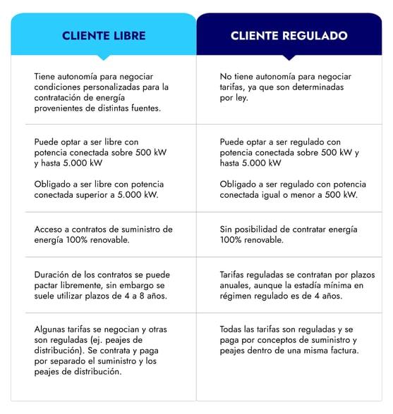 Enerlink_Tabla_ClienteLibreyRegulado (1)